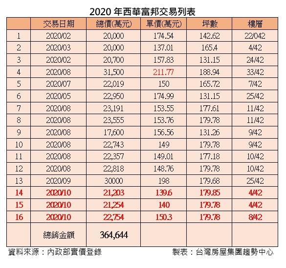 ▲2020年大直指標性豪宅「西華富邦」交易列表。(圖/台灣房屋提供)
