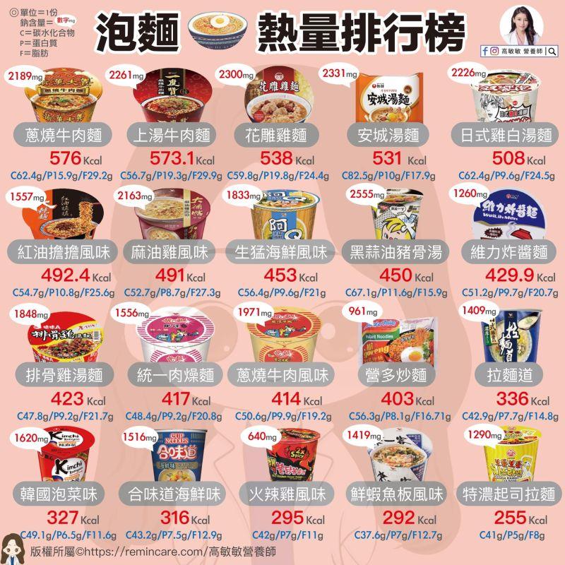 ▲營養師高敏敏整理出20款泡麵的熱量排行榜。(圖/翻攝自高敏敏營養師臉書粉專)