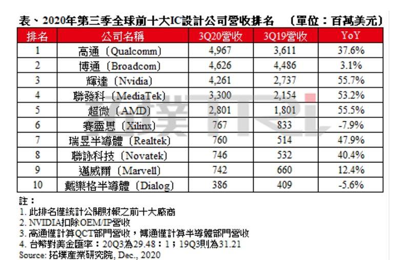 ▲2020年第三季全球前十大IC設計業者營收排名出爐。(圖/拓墣產業研究院提供)