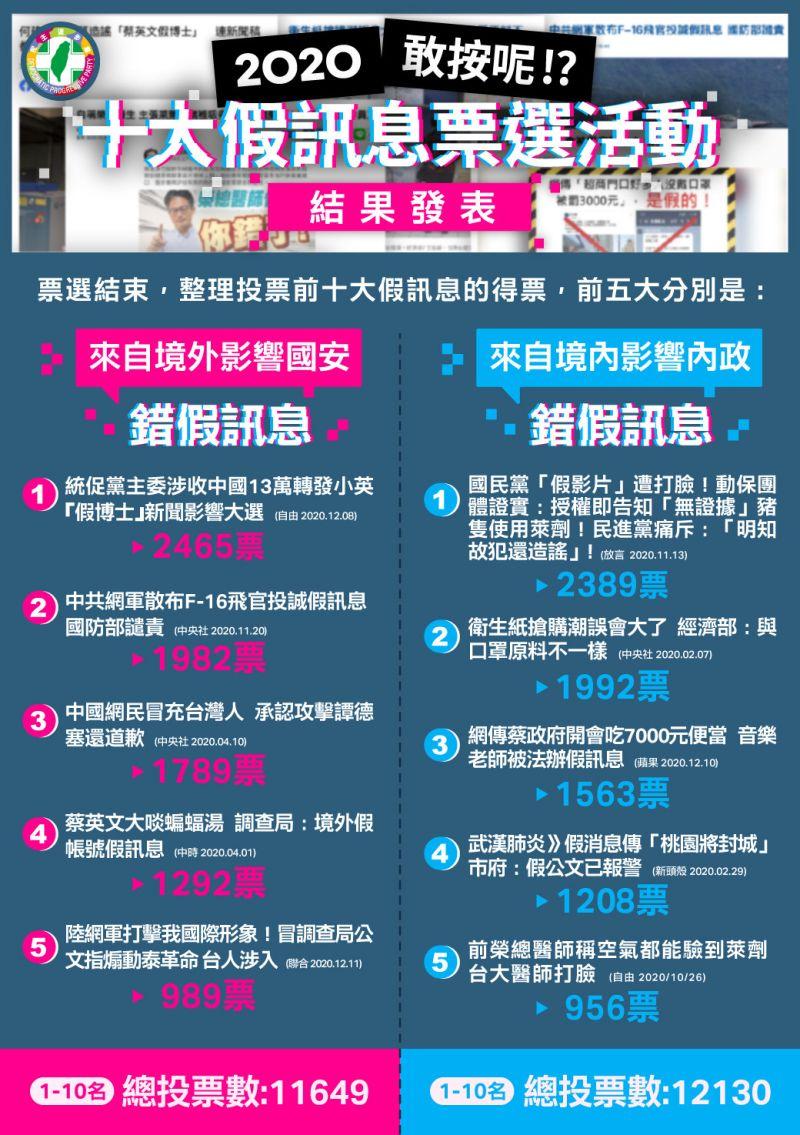 ▲民進黨日前舉辦的2020假訊息票選活動於19日公布結果,蔡英文「假博士」及國民黨發佈的豬隻因為施打萊劑導致抽慉的影片皆上榜。
