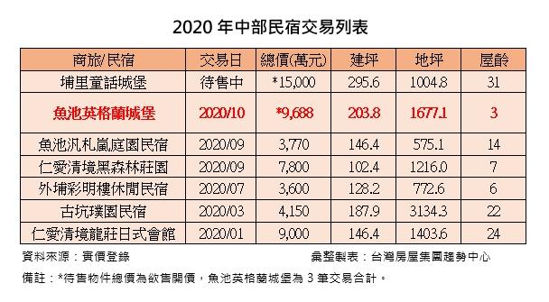 ▲今年中部民宿交易列表。(圖/台灣房屋提供)