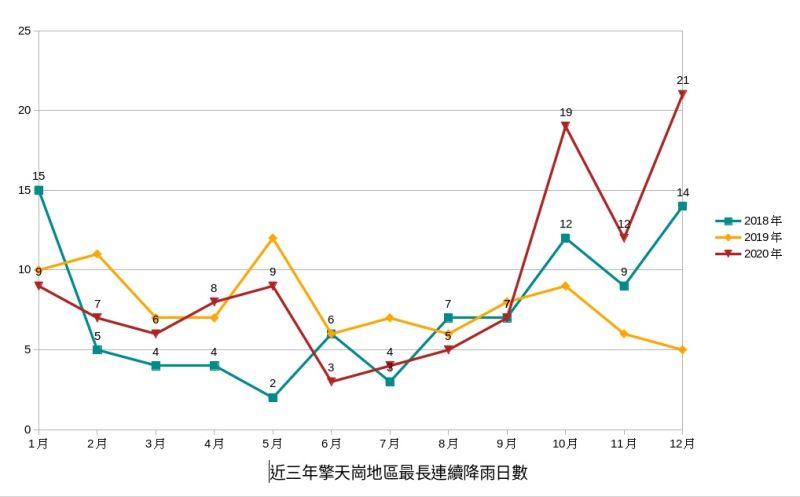 ▲近3年擎天崗地區最長連續降雨日數表。(圖/陽明山國家公園管理處提供)