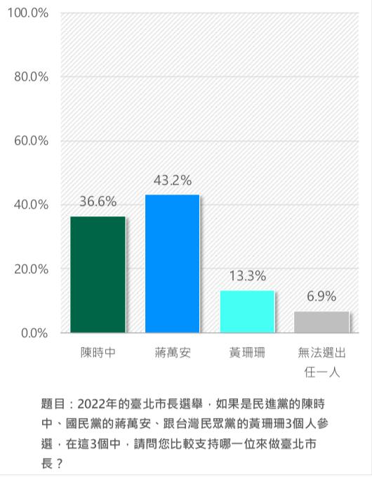 ▲2022台北市長選戰,新台灣國策智庫民調顯示,國民黨蔣萬安領先其他對手。(圖/新台灣國策智庫提供)