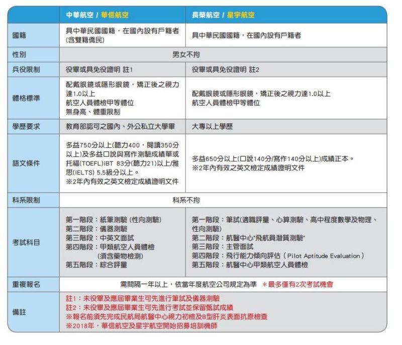 ▲航發協會上,詳細列出考取機師的相關門檻。(圖/翻攝航發協會)