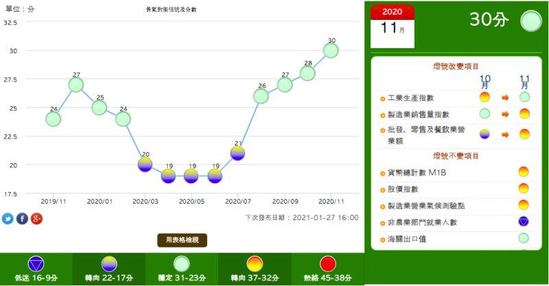 ▲國發會28日公布11月景氣對策信號與分數。(圖/國發會提供)