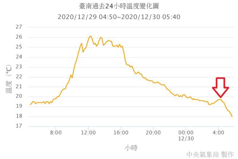 ▲鄭明典稍早在臉書分享「台南過去24小時溫度變化圖」。(圖/翻攝自鄭明典臉書)