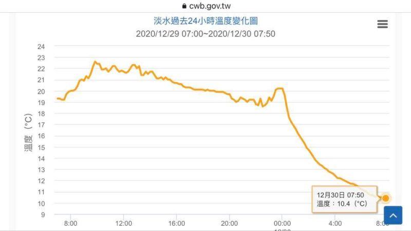 ▲理彭啟明在臉書貼出「淡水過去24小時溫度變化圖」。(圖/翻攝自彭啟明臉書)