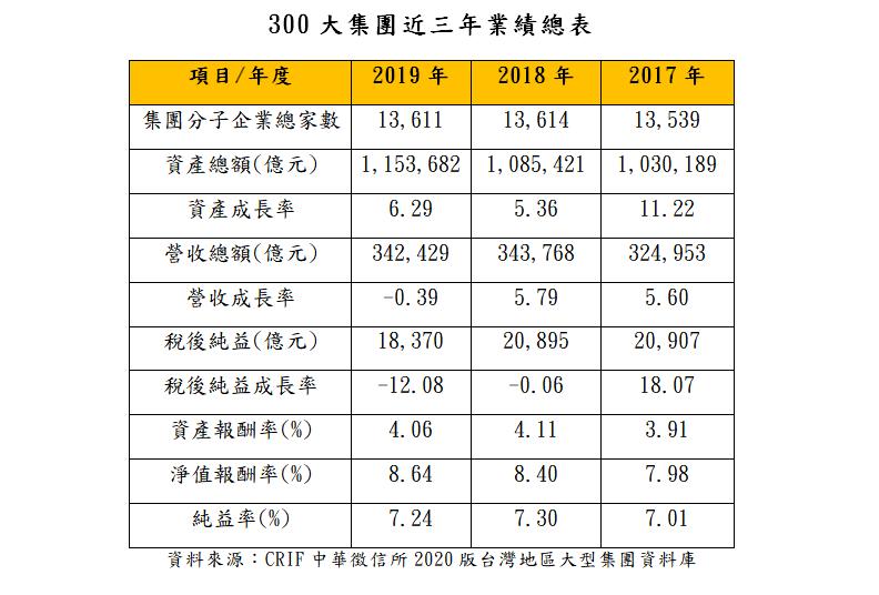 ▲台灣300大集團近3年業績表現。(圖/中華徵信所提供)
