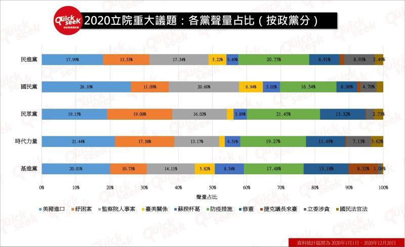 ▲2020立院重大議題:各黨聲量占比(按政黨分)(圖/QuickseeK提供)