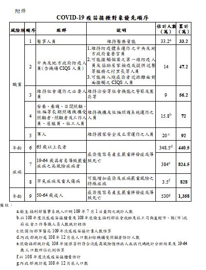 ▲指揮中心公布新冠肺炎疫苗接種對象優先順序。(圖/指揮中心提供)