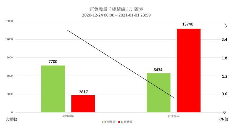 台北跨年負面聲量高 正面聲量高雄完勝