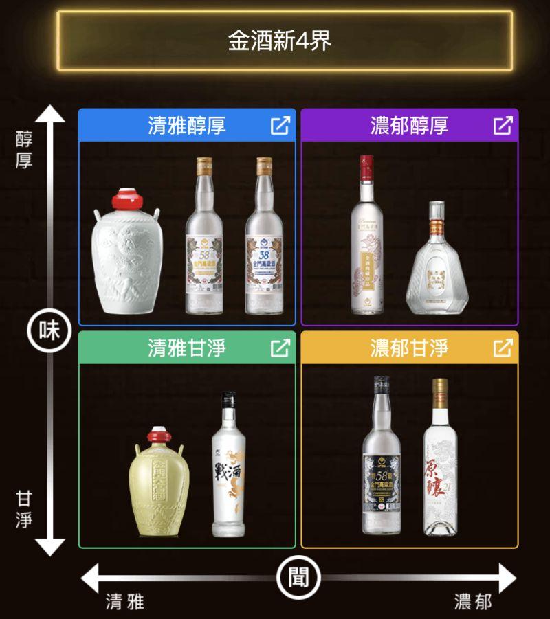 ▲業者特地研訂打造出「金酒新4界」,依據香氣風格和口感濃淡劃分成4個象限,讓新手老饕一目瞭然。(圖/業者提供)