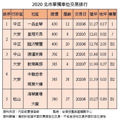 ▲2020年北市單獨車位交易排行。(表/台灣房屋集團趨勢中整理)