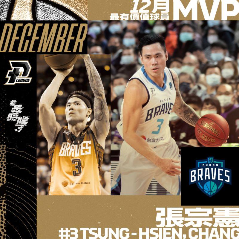張宗憲獲得P.League+首月MVP