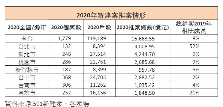 ▲2020年新建案推案情形。(表/591新建案彙整)
