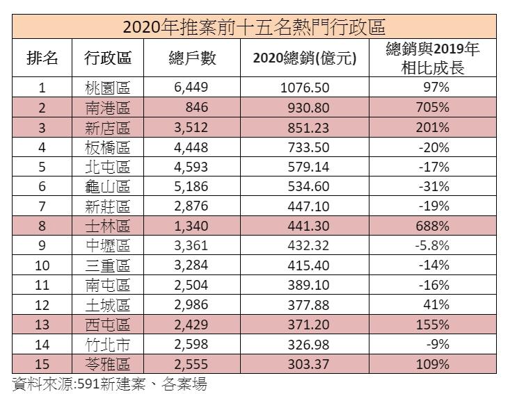 ▲2020年推案前十五名熱門行政區。(表/591新建案彙整)