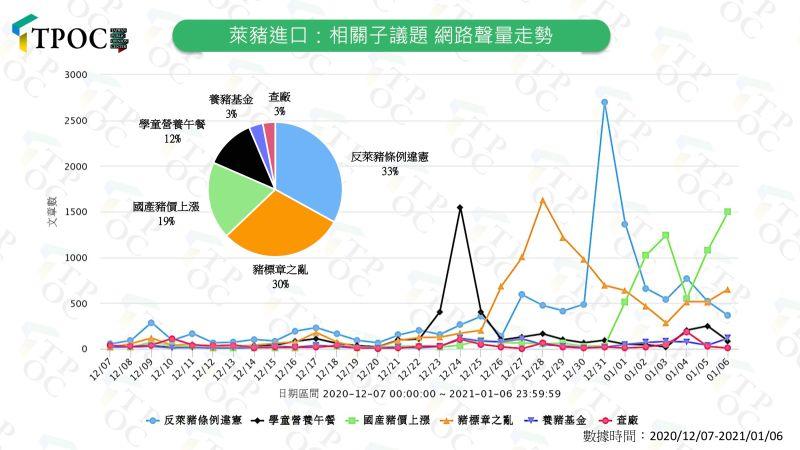 ▲TPOC台灣議題中心指出,輿情對於行政院指地方政府的反萊條例無效反應最熱烈。(圖/TPOC台灣議題中心提供)