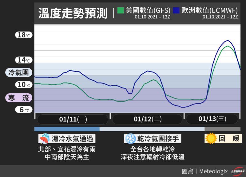 ▲今(11)第二波寒流抵達,寒流的乾冷氣團主力深夜接手,各地就此轉乾,但同時也會是最冷的時刻。預計台南以北、宜蘭,最低將會下探7至8度。(圖/翻攝自《台灣颱風論壇|天氣特急》)