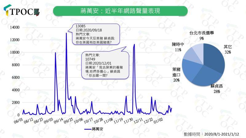 ▲國民黨立委蔣萬安近半年來的聲量表現。(圖/快析輿情提供)