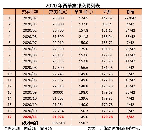▲2020年「西華富邦」交易列表。(表/台灣房屋彙整)。