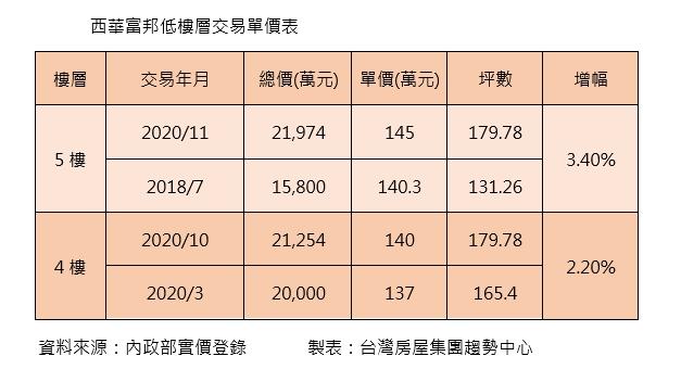 ▲「西華富邦」交易單價列表。(表/台灣房屋彙整)。