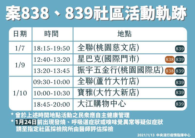 ▲指揮中心今(13)天公布案838、839足跡。(圖/指揮中心提供)
