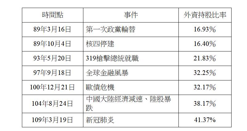 ▲國安基金7次進場護盤原因。(圖/財政部提供)