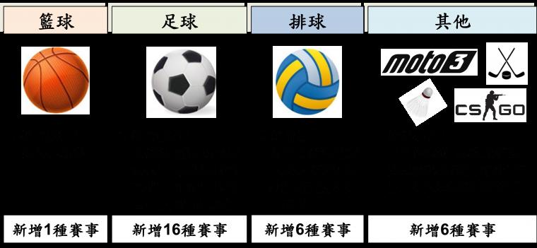 ▲2021年台灣運彩新增「運動項目」一覽表。(圖/官方提供)
