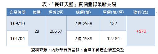 ▲台北市內湖區指標豪宅「長虹天璽」近期實價交易統計表。(表/全國不動產整理)