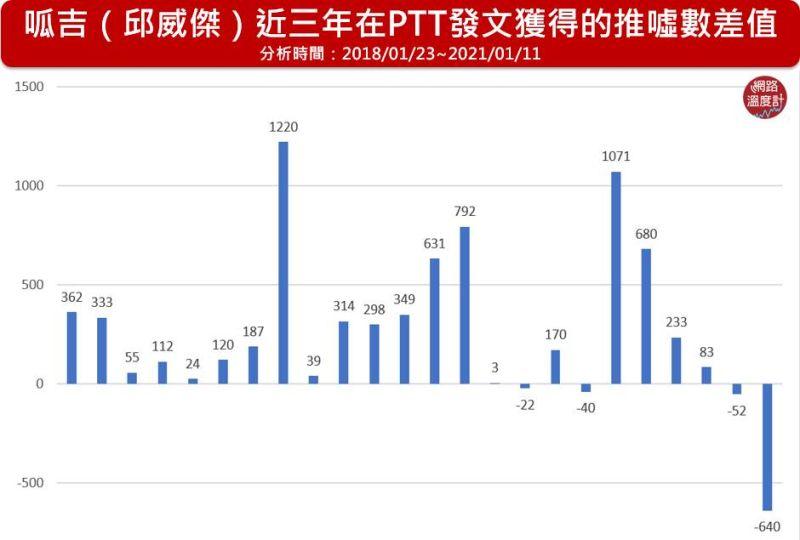 ▲呱吉(邱威傑)近三年在PTT發文獲得的推噓數差值(圖/網路溫度計提供)