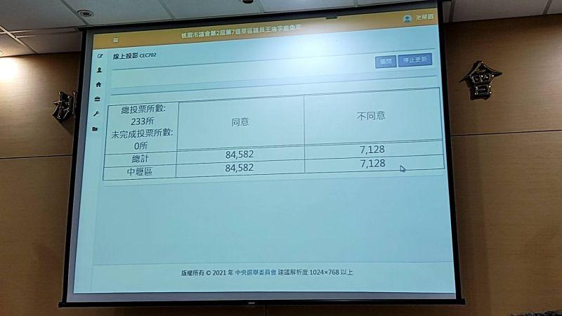 王浩宇遭罷免 民眾黨綠黨齊補刀