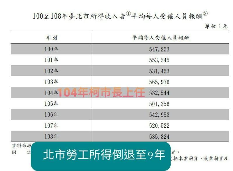 ▲游淑惠提到,北市「勞工收入」竟倒退至民國100年以前。(圖/翻攝台北市議員游淑慧臉書)