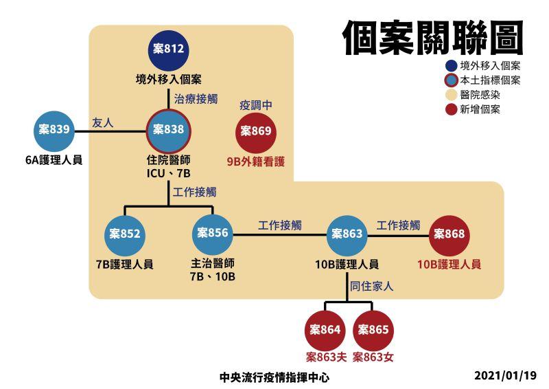 ▲指揮中心提供院內群聚個案關係圖。(圖/指揮中心提供)
