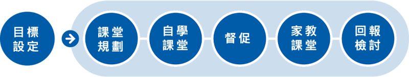 ▲e家教自主學習能力培養步驟(圖/資料照片)