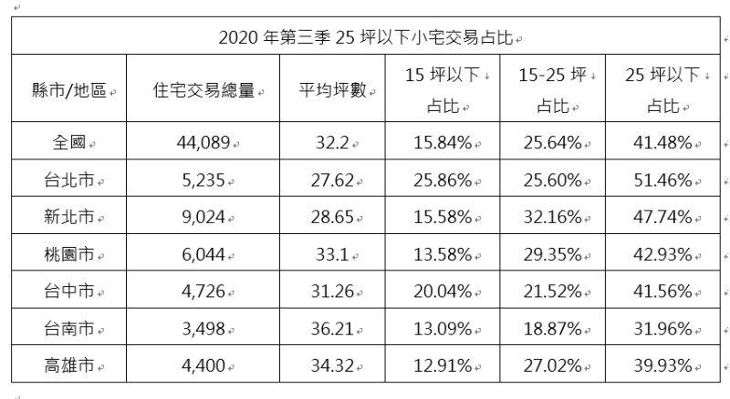 ▲2020年第三季25坪以下小宅交易占比。(表/21世紀不動產整理)