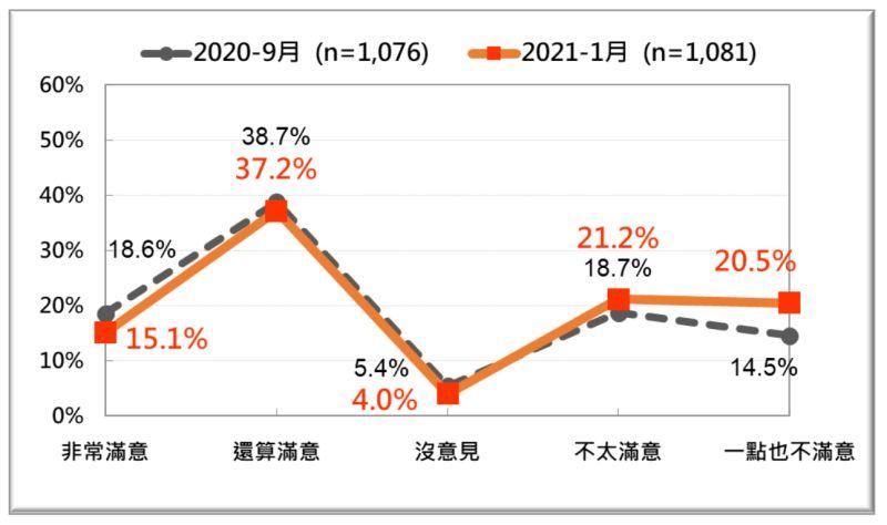 ▲行政院院長蘇貞昌1月施政滿意度民調結果與2020年9月相比,不滿意蘇貞昌總體施政的民眾迅速攀升。(圖/台灣民意基金會提供)