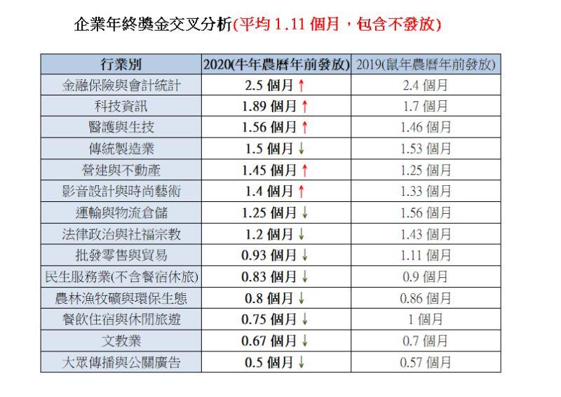 ▲企業年終獎金調查。(圖/yes123求職網提供)