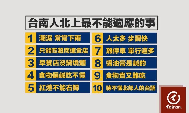 ▲南部網友舉出最受不了北上生活的十件事情。(圖/台南點Tainan臉書粉專)