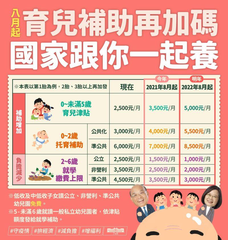 ▲行政院4日公布最金育兒補助。(圖/翻攝自蘇貞昌臉書)