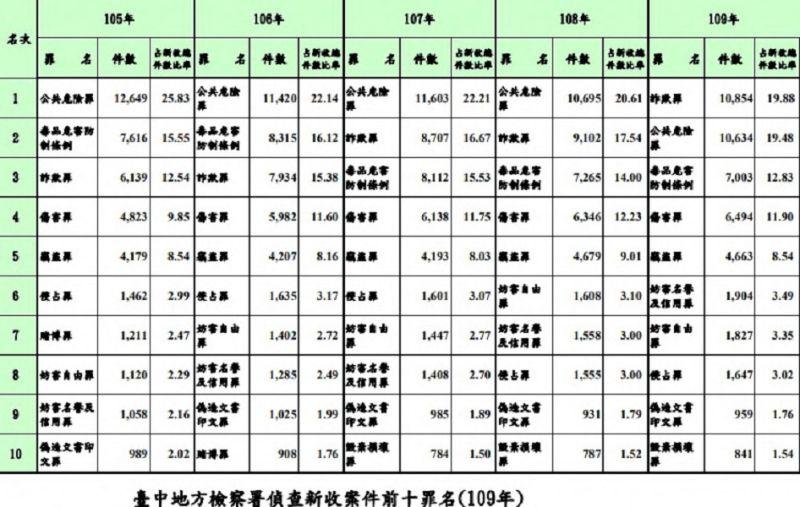 ▲獨/中檢詐欺案創新高「上萬點」,擠下蟬聯4年的酒駕(圖/中檢資料)
