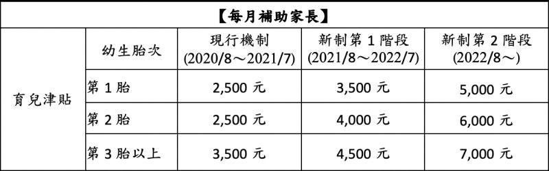 ▲育兒津貼部分,今年8月起,每月發放3500元,明年8月起,每月發放5000元,2胎、3胎再加發。