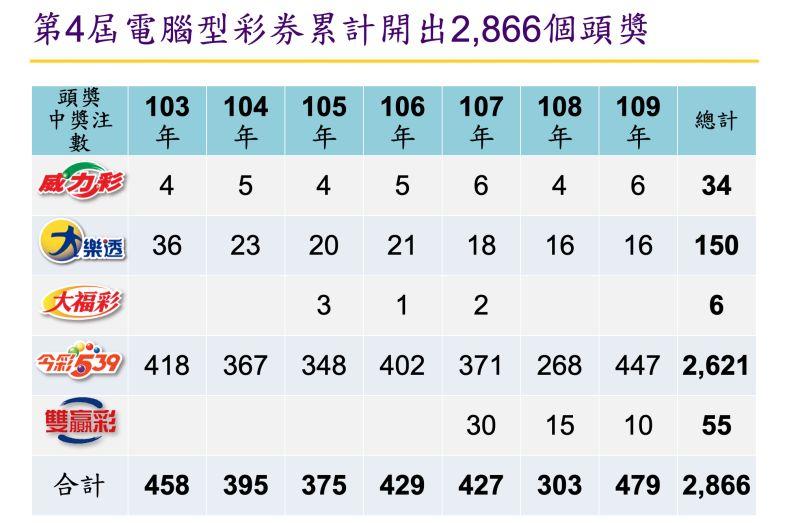 ▲第4屆電腦彩券累計7年來共開出2866個頭獎(圖/台灣彩券提供)