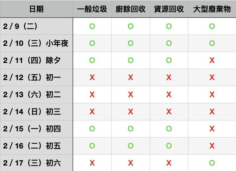 ▲隨著農曆春節即將來臨,台北市垃圾清運的時間,也與往常有所不同。(圖/記者丁上程製圖)