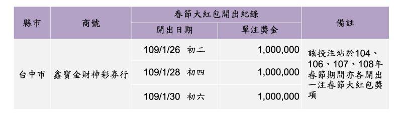 ▲2020年開出最多春節大紅包獎項的投注站。(圖/台灣彩券提供)
