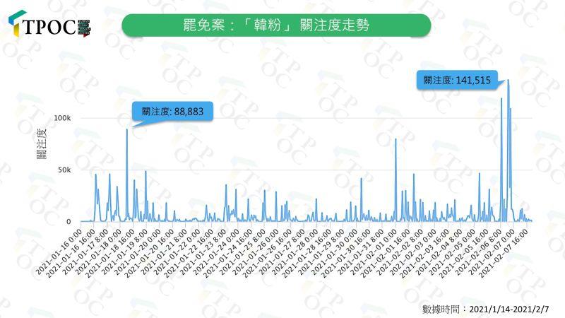 ▲TPOC台灣議題研究中心指出,有關罷免案的討論中,「韓粉」一詞的關注度逐漸上升,被罷免方將罷免方與「韓粉」劃上等號。(圖/TPOC台灣議題研究中心提供)