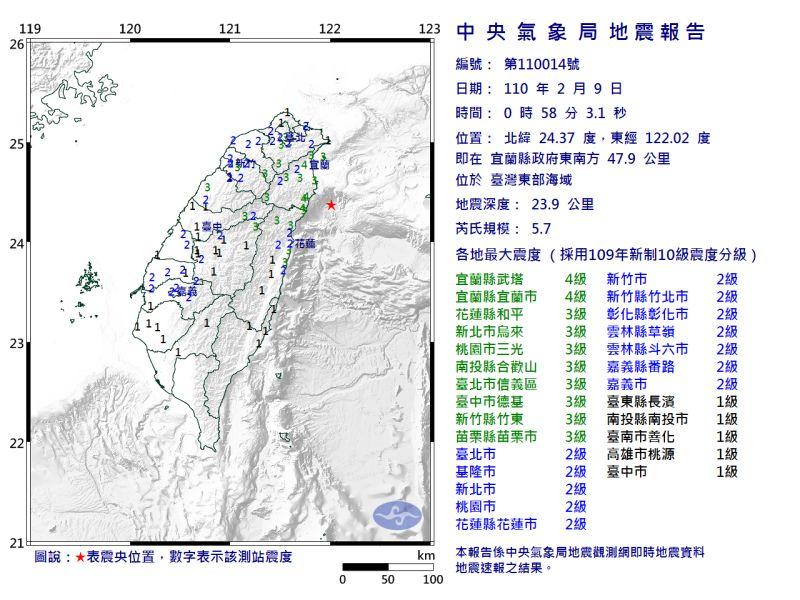 快訊/宜蘭2分鐘2震!最大規模5.7 網驚:這次怎沒警報