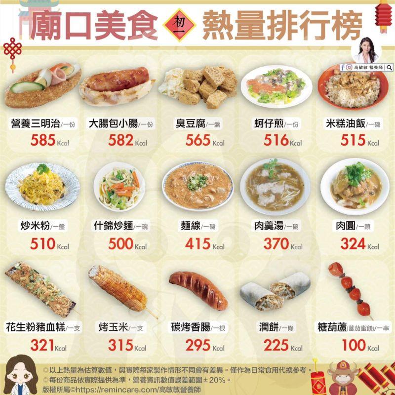 ▲正妹營養師高敏敏分享了「15款廟口美食熱量排行榜」。(圖/翻攝自臉書粉專《高敏敏