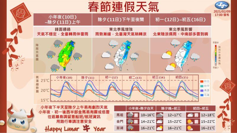 一張圖看懂春節期間天氣 低溫下探13度