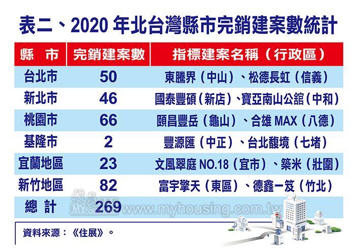 ▲2020年北台灣完銷建案統計。(圖/住展雜誌提供)
