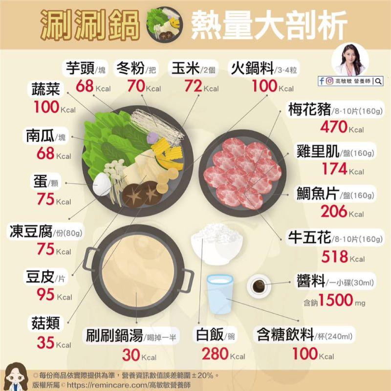 ▲(圖/翻攝自「高敏敏營養師」臉書專頁)